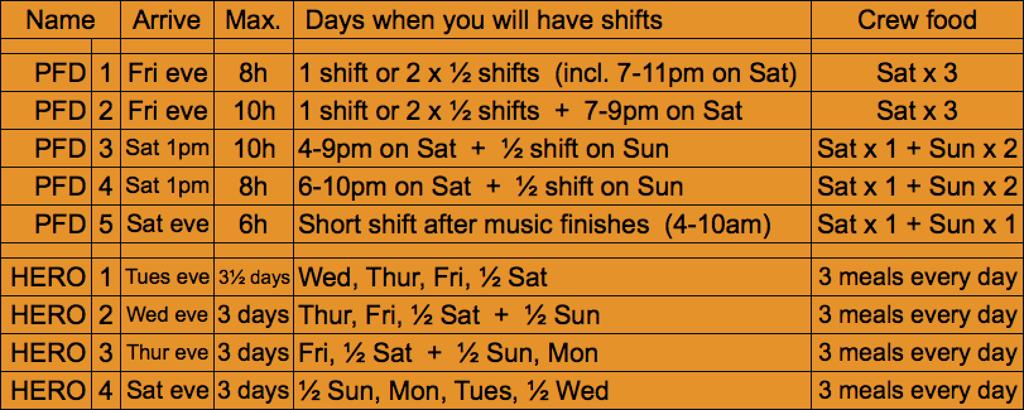 Kelburn Psychedelic Forest Disco 2017 volunteer shift options
